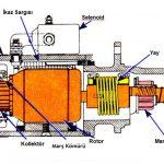 Marş motoru kömürü bittiği nasıl anlaşılır