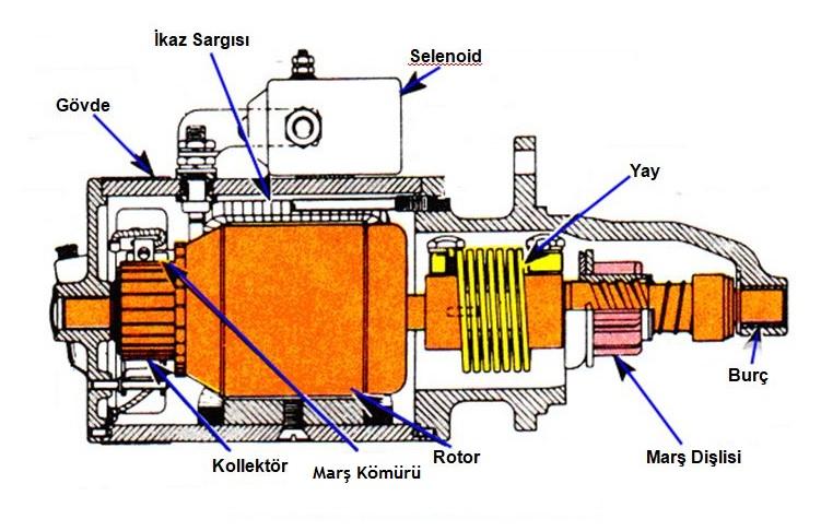 Marş motoru